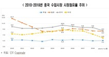 """전경련 """"중국시장의 한국 기업 점유율 지속적으로 하락"""""""
