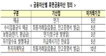 '휴면예금' 3~10년 지나면 서민금융진흥원으로 이관