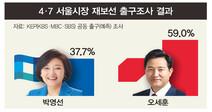 방송3사 출구조사, 오세훈 59%-박영선 37.7%