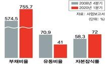 쌍용차, 경영위기 시작된 2008년보다 심각