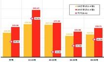 코로나 '집콕' 영향 1~4월 스마트폰 방송시청 급증