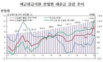 자영업자·기업 1분기 대출 역대 최대폭 증가