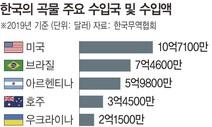 """글로벌 곡물 공급망 흔들? """"코로나 장기화 대비해야"""""""