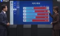 개표방송 시청률 KBS·TV조선 1위…유튜브는 '김어준의 개표공장'