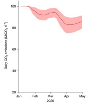 코로나19로 인한 전 세계 이산화탄소 일 배출량(빨간 선)과 그 불확실성(음영). 출처 : ISSN 1758-6798