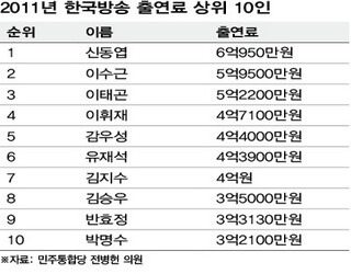 KBS 출연료 1위 연예인은?