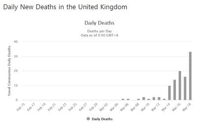 영국의 코로나19 일자별 사망자 추이. 월도메타(worldometer) 제공