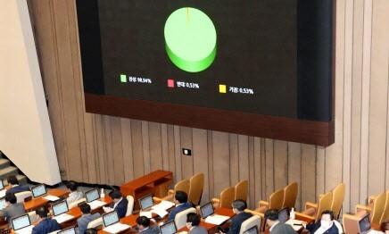 종부세율 최대 6%…'부동산 3법' 국회 본회의 통과