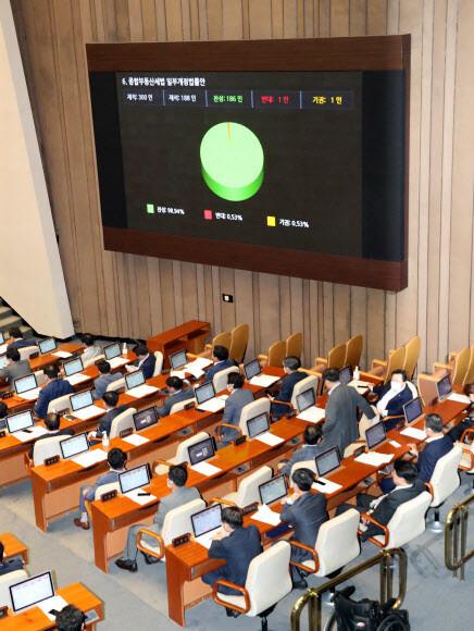 4일 오후 국회 본회의에서 종합부동산세법 일부개정법률안이 통과되고 있다. 연합뉴스