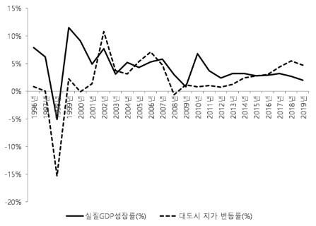 우리나라 실질GDP 성장률과 대도시 지가 변동률. 1)