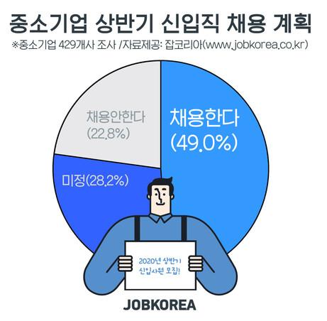 중소기업 2곳 중 1곳만 상반기 채용 계획…대졸 초봉은 2840만원