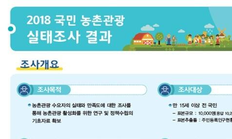 """국민 10명 중 4명 """"관광으로 농촌 찾은 적 있어"""""""