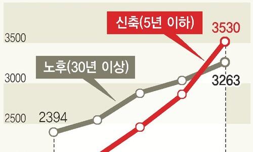 서울 신축 아파트값, 30년 이상 노후 아파트값 추월