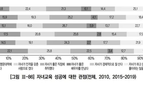 """""""자녀교육 성공기준은 '좋아하는 일'""""…'좋은 직장' 제치고 첫 1위"""