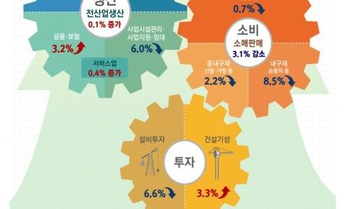 """소비·투자 마이너스 전환…""""코로나19 여파는 2월에 나타날 듯"""""""