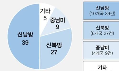 한국형 스마트시티 보급 공모에 23개국 참여