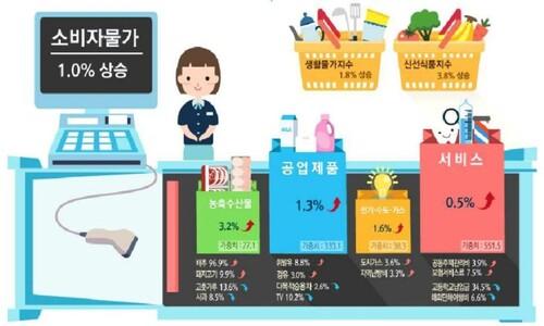 """3월 소비자물가 1% 상승…""""코로나19가 상승·하락 복합 영향"""""""