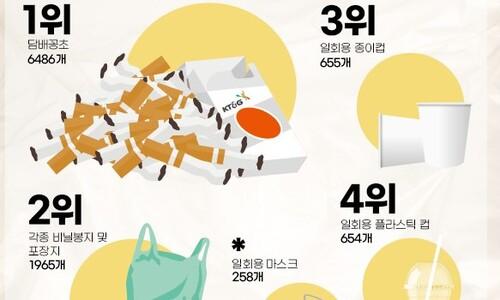 담배꽁초, 생활 속 플라스틱 쓰레기 1위 '불명예'
