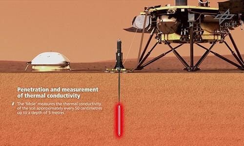 화성 두더지가 드디어 땅속으로 들어갔다