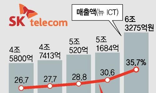 ICT·미디어·AI, 통신사들, '탈통신' 영역 넓히는 통신사들