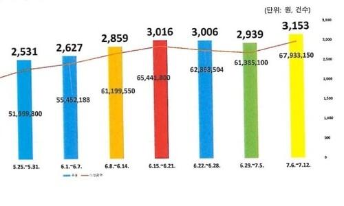인천 공공배달앱 가파른 성장세