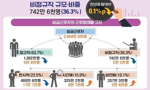 코로나로 실직·임금감소 비정규직 '더 깊은 한숨'