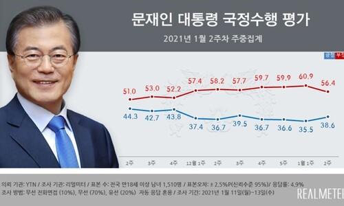 [리얼미터] 문 대통령 지지율 38.6%…4주 만에 반등