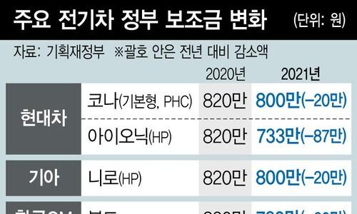 전기차 가격 따라 보조금 차등… 테슬라S 0원·코나 1200만원