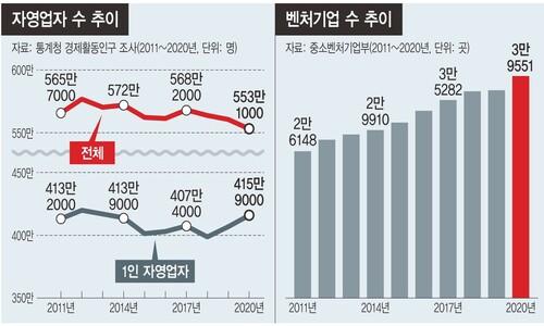 '코로나1년' 자영업자 급감…4명중 3명은 '나홀로 사장'