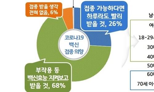 """경기도민 68% """"코로나 백신, 부작용 지켜보고 접종하겠다"""""""