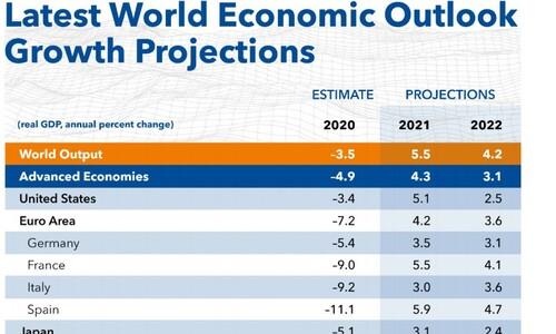 "IMF ""올해 한국 경제성장 3.1%""…0.2%포인트 올려"