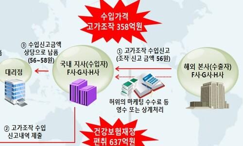 수입원가 부풀려 건보료 637억원 편취한 다국적기업