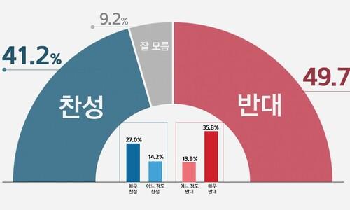 [리얼미터] 검찰 수사권 폐지…반대 49.7%-찬성 41.2%