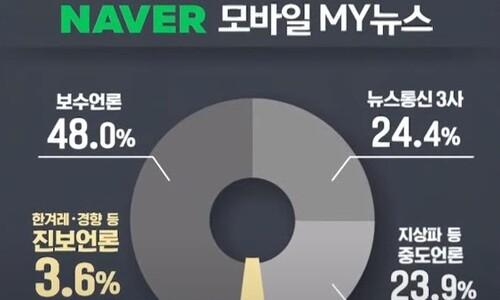 """""""네이버 모바일 뉴스배열, 보수성향 언론사 편중 확인"""""""