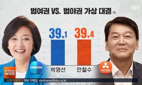 서울시장, 양자 대결선 접전…3자 대결선 '박영선 우세'
