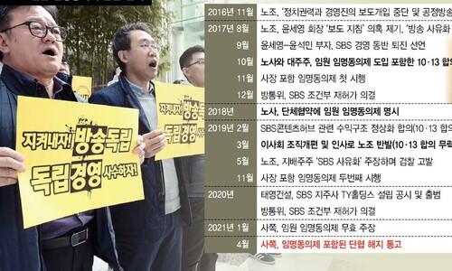 폐지 위기 '사장 임명동의제'…4년도 못 간 SBS의 약속