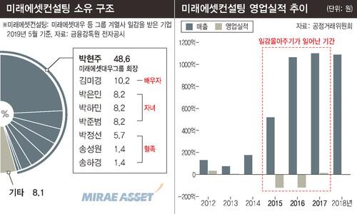 미래에셋 '일감 몰아주기' 과징금…박현주 회장은 고발 안해