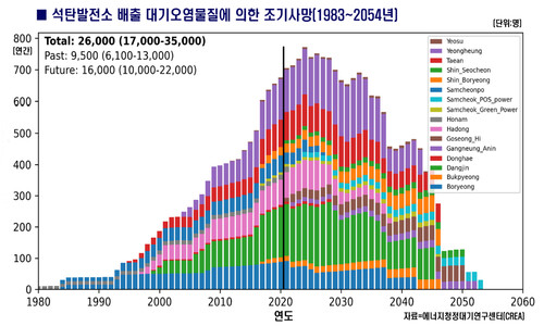 """""""석탄발전 오염물질로 1983년부터 최대 1만3천명 조기사망"""""""