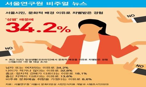 서울시민, 문화적 배경 이유로 차별받은 경험, '성별' 때문이 34.2%로 가장 많아