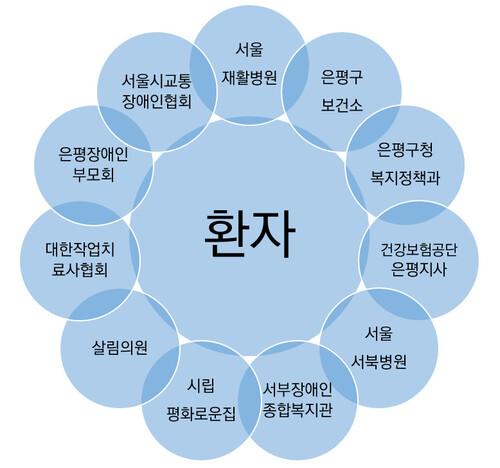 2019년 4월 기준 서울시 은평구 재활협의체에 참여하고 있는 기관은 총 11개다. 각 기관은 환자들의 의료, 돌봄, 복지 욕구를 파악하고 서로 연결해주는 역할을 한다.