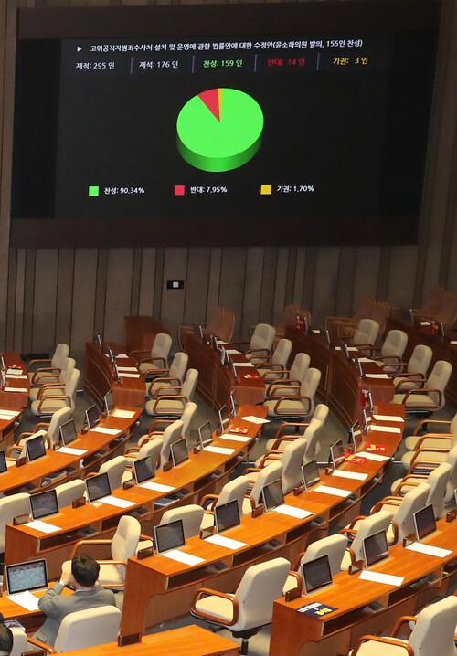 고위공직자범죄수사처 설치 법안이 지난 30일 저녁 자유한국당 의원들이 모두 퇴장한 가운데 국회 본회의에서 통과됐다. 강창광 선임기자 chang@hani.co.kr