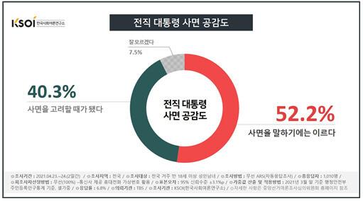 """[KSOI] 국민 절반 """"이명박·박근혜 사면 시기상조"""""""