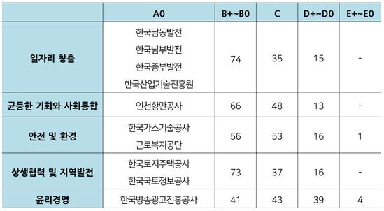 2018 공공기관 경영실적 평가보고서 중 사회적 가치 지표 등급별 기관 수