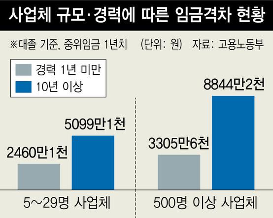 소기업 대졸 초임, 대기업의 74%...10년 뒤엔 58%로 더 떨어져