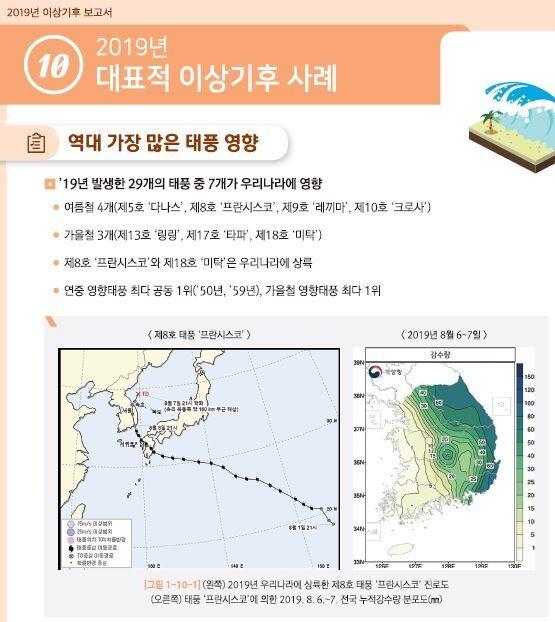 기상청이 '이상기후 보고서'에서 언급한 2019년 사례. 기상청 제공