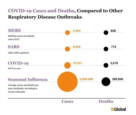 메르스, 사스, 코로나19, 독감의 감염자, 사망자 수 비교. 감염력이 낮은 대신 사망률이 높았던 메르스와 달리, 코로나19는 훨씬 빠르게 퍼지지만 비교적 사망률은 낮다. 독감은 백신이 있지만, 그런데도 전 세계적으로 수많은 사람을 감염시킨다. 출처: 아이에스글로벌(Barcelona Institute for Global Health)