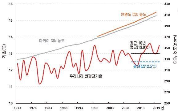 1973년 이후 우리나라 이산화탄소 농도와 기온 변화. 기상청 제공