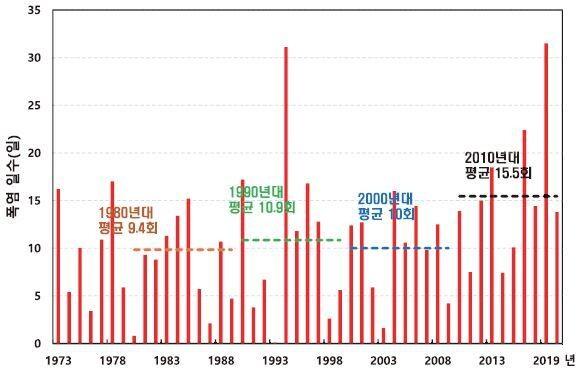 지난 1973년 이후 폭염일수 변화. 기상청 제공