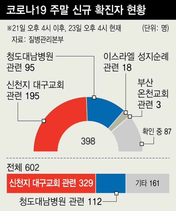 신천지·대남병원발 2차 감염 폭증…'대유행' 차단 고비