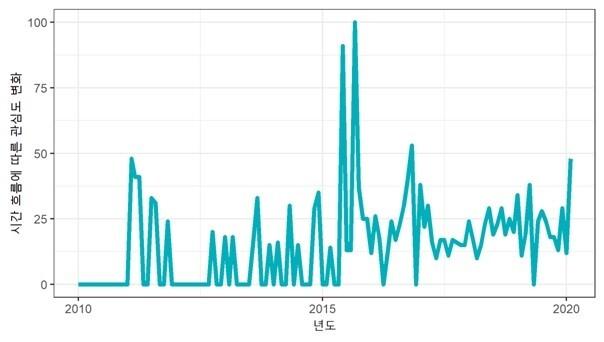 단어 '각자도생'의 검색 빈도를 보여주는 구글 트렌드 결과. 2010년 전에는 한 번도 검색된 적이 없던 '각자도생'은 2011년에 등장하기 시작했고, 2015년 중반에 최대 관심도를 기록한다. 참고로, 피크를 기록한 2011년 2월은 저축은행 영업정지가, 2014년 4월은 세월호 사고가, 2015년 5월은 첫 메르스 환자 발생이, 2016년 11월은 박근혜 퇴진을 요구하는 시위가 열렸던 시기이다. 시각화는 필자
